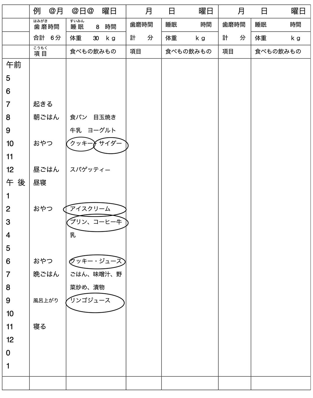 1日のあなたの食生活チェック表